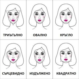 формата на лицето